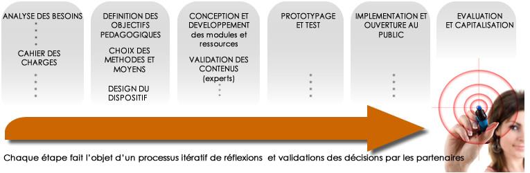 De l'analyse des besoins à l'évaluation des résultats