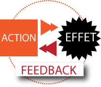 Feedback, management, communication